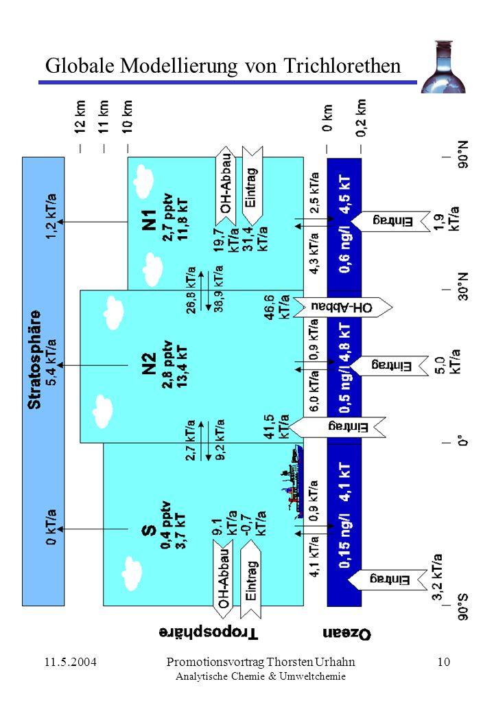 11.5.2004Promotionsvortrag Thorsten Urhahn Analytische Chemie & Umweltchemie 10 Globale Modellierung von Trichlorethen