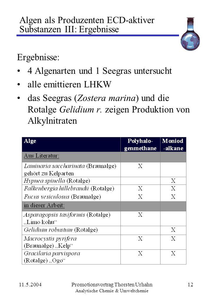 11.5.2004Promotionsvortrag Thorsten Urhahn Analytische Chemie & Umweltchemie 12 Algen als Produzenten ECD-aktiver Substanzen III: Ergebnisse Ergebniss