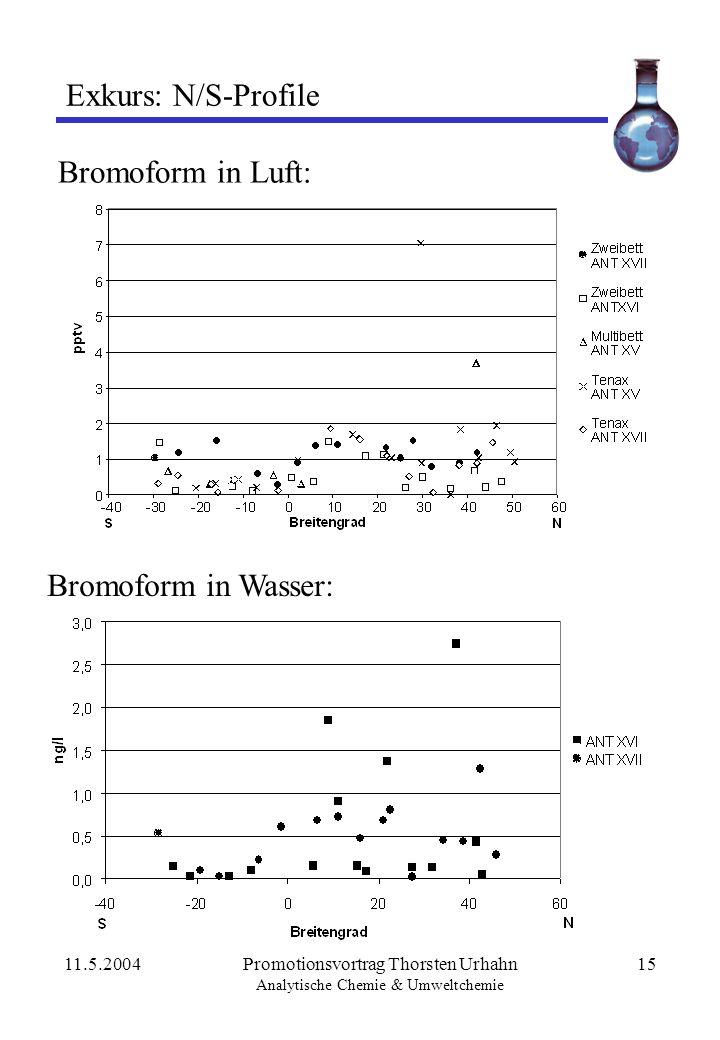 11.5.2004Promotionsvortrag Thorsten Urhahn Analytische Chemie & Umweltchemie 15 Exkurs: N/S-Profile Bromoform in Luft: Bromoform in Wasser: