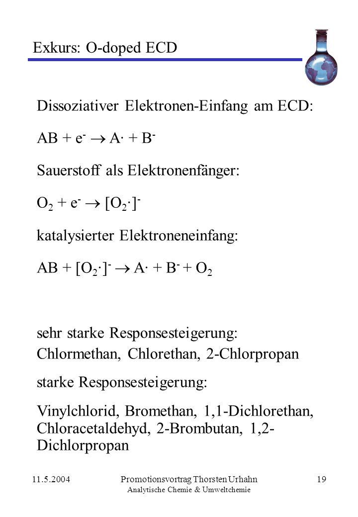 11.5.2004Promotionsvortrag Thorsten Urhahn Analytische Chemie & Umweltchemie 19 Exkurs: O-doped ECD Dissoziativer Elektronen-Einfang am ECD: AB + e -