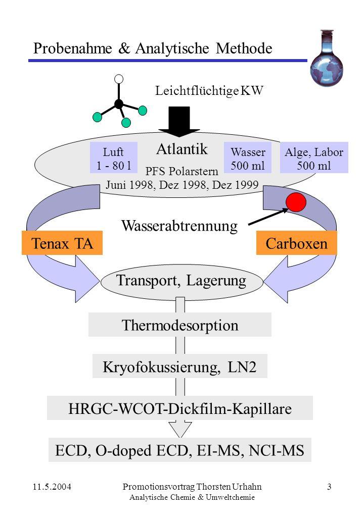 11.5.2004Promotionsvortrag Thorsten Urhahn Analytische Chemie & Umweltchemie 3 Probenahme & Analytische Methode Luft 1 - 80 l Wasser 500 ml PFS Polars
