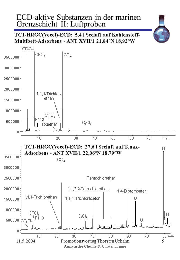 11.5.2004Promotionsvortrag Thorsten Urhahn Analytische Chemie & Umweltchemie 6 ECD-aktive Substanzen in der marinen Grenzschicht III: Zoom Luftprobe TCT-HRGC(Vocol)-ECD: 27,6 l Seeluft auf Tenax- Adsorbens - ANT XVII/1 22,06°N 18,79°W