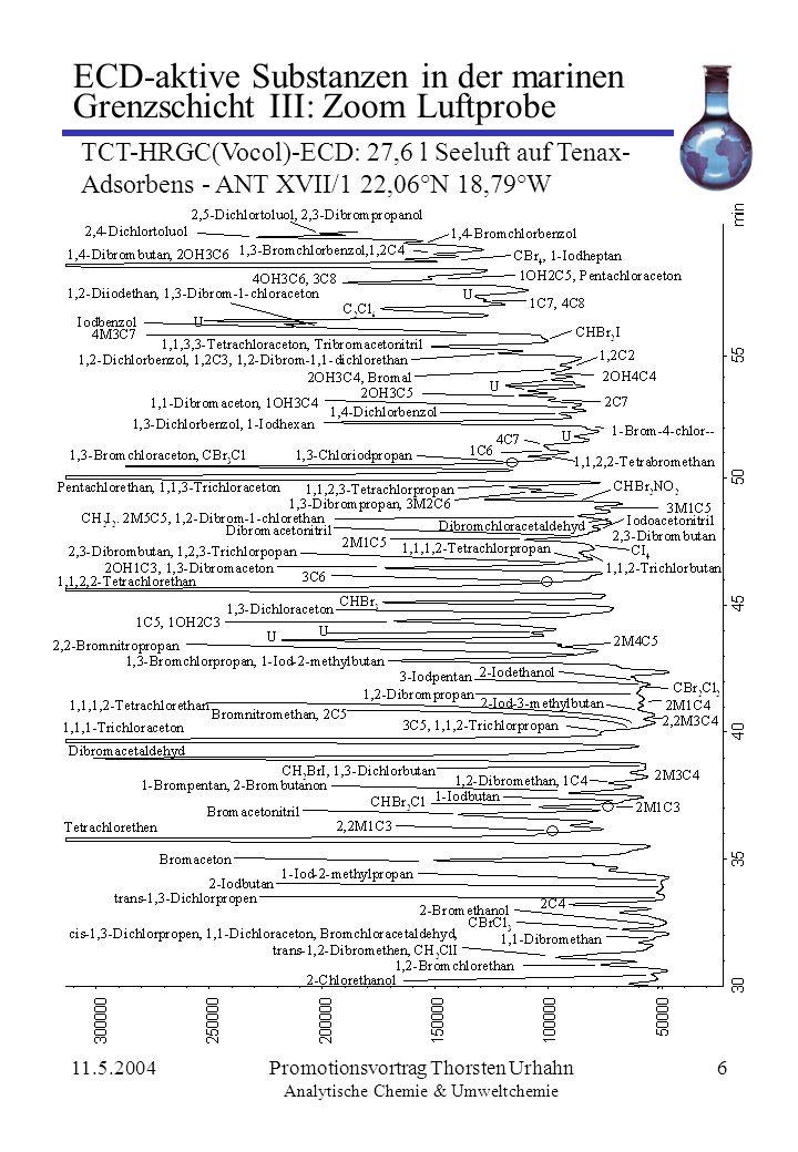 11.5.2004Promotionsvortrag Thorsten Urhahn Analytische Chemie & Umweltchemie 7 ECD-aktive Substanzen in der marinen Grenzschicht IV: Seewasser PT-HRGC(DB624)-ECD 500 ml Seewasser, ausgeblasen mit 1l Stickstoff - ANT XVI/1 31,61°N 14,79°W Gefundene Verbindungen Lufteindeutig identifiziert:89 sicher identifiziert :98 unsichere Zuordnung:133 unbekannt:100 - 200 Wassereindeutig identifiziert :52 sicher identifiziert :103 unsichere Zuordnung:164 unbekannt:100 - 200