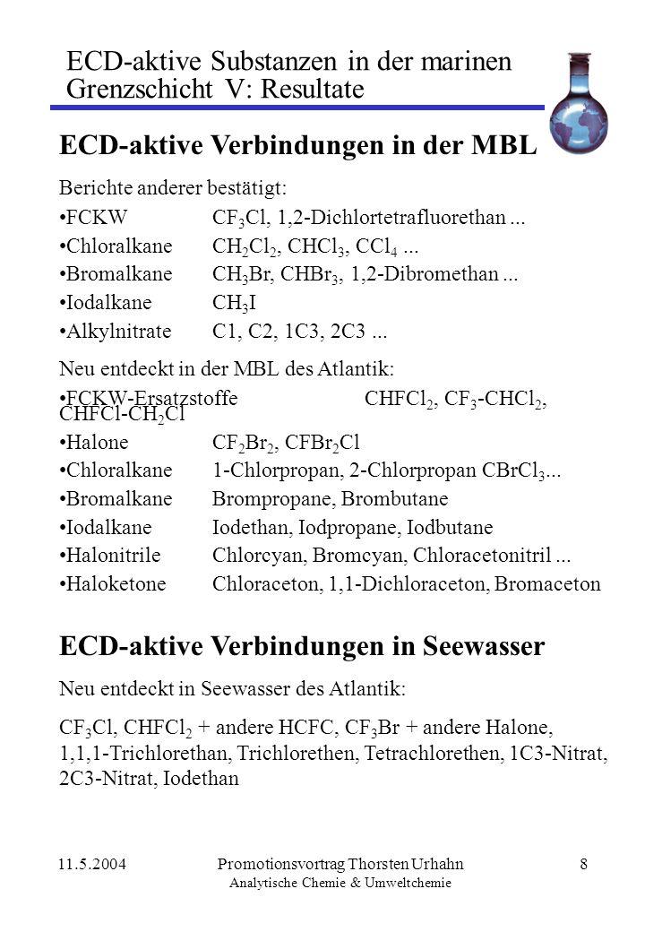 11.5.2004Promotionsvortrag Thorsten Urhahn Analytische Chemie & Umweltchemie 19 Exkurs: O-doped ECD Dissoziativer Elektronen-Einfang am ECD: AB + e - A· + B - Sauerstoff als Elektronenfänger: O 2 + e - [O 2 ·] - katalysierter Elektroneneinfang: AB + [O 2 ·] - A· + B - + O 2 sehr starke Responsesteigerung: Chlormethan, Chlorethan, 2-Chlorpropan starke Responsesteigerung: Vinylchlorid, Bromethan, 1,1-Dichlorethan, Chloracetaldehyd, 2-Brombutan, 1,2- Dichlorpropan