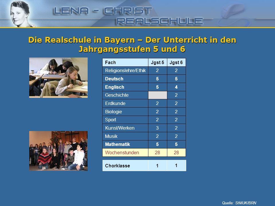 Die Realschule in Bayern – Der Unterricht in den Jahrgangsstufen 5 und 6 Quelle: StMUK/BRN 28 Wochenstunden 55Mathematik 22Musik 23Kunst/Werken 22Spor