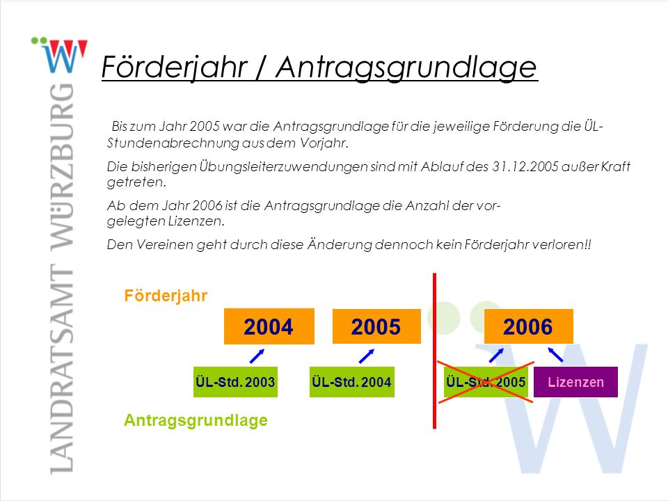 Förderjahr / Antragsgrundlage Bis zum Jahr 2005 war die Antragsgrundlage für die jeweilige Förderung die ÜL- Stundenabrechnung aus dem Vorjahr. Die bi