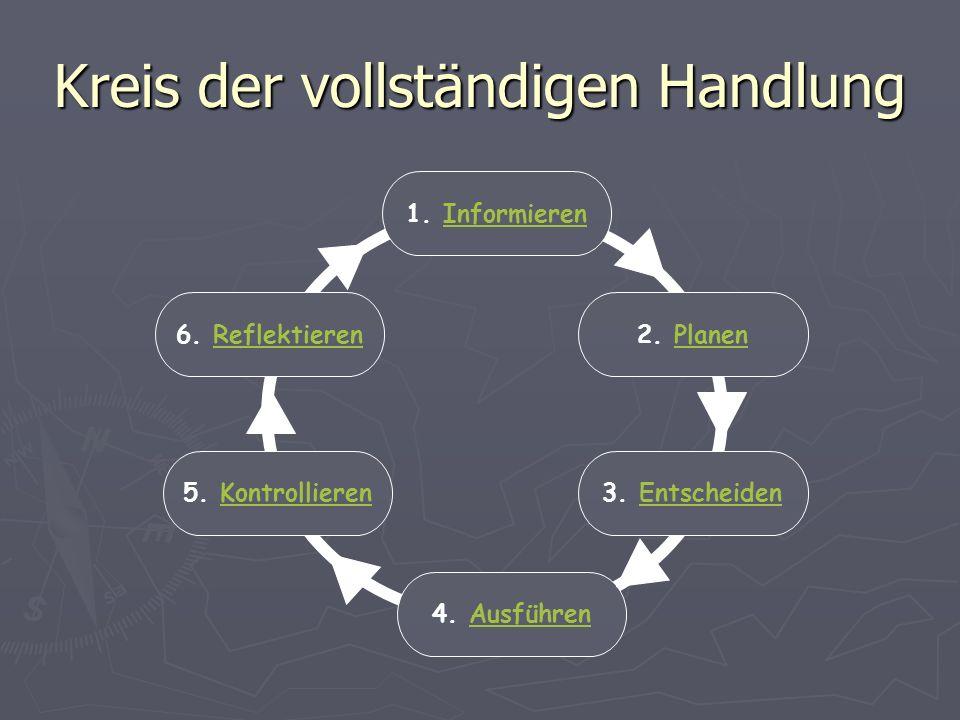 Kreis der vollständigen Handlung 2. PlanenPlanen 1. InformierenInformieren 6. ReflektierenReflektieren 3. EntscheidenEntscheiden5. KontrollierenKontro