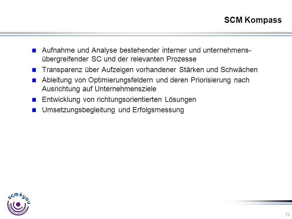 13 SCM Kompass Aufnahme und Analyse bestehender interner und unternehmens- übergreifender SC und der relevanten Prozesse Transparenz über Aufzeigen vo