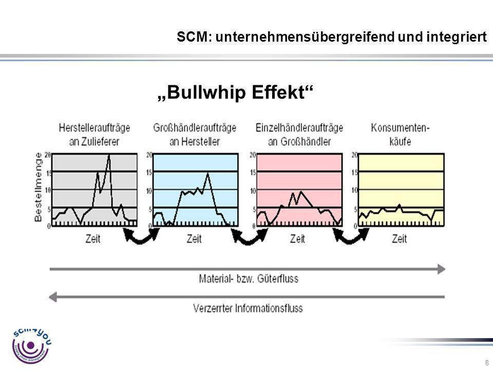 8 Bullwhip Effekt SCM: unternehmensübergreifend und integriert