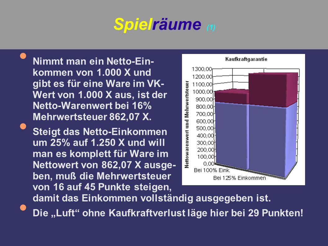 Spielräume (1) Nimmt man ein Netto-Ein- kommen von 1.000 X und gibt es für eine Ware im VK- Wert von 1.000 X aus, ist der Netto-Warenwert bei 16% Mehr