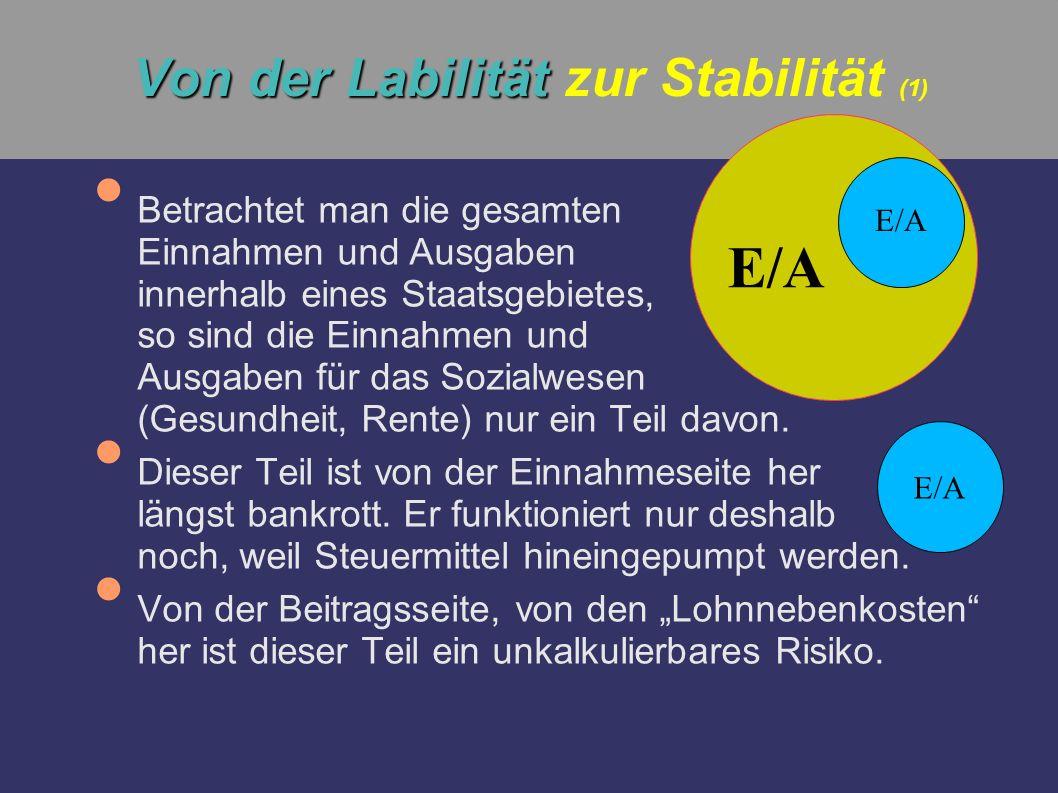 Von der Labilität Von der Labilität zur Stabilität (1) Betrachtet man die gesamten Einnahmen und Ausgaben innerhalb eines Staatsgebietes, so sind die