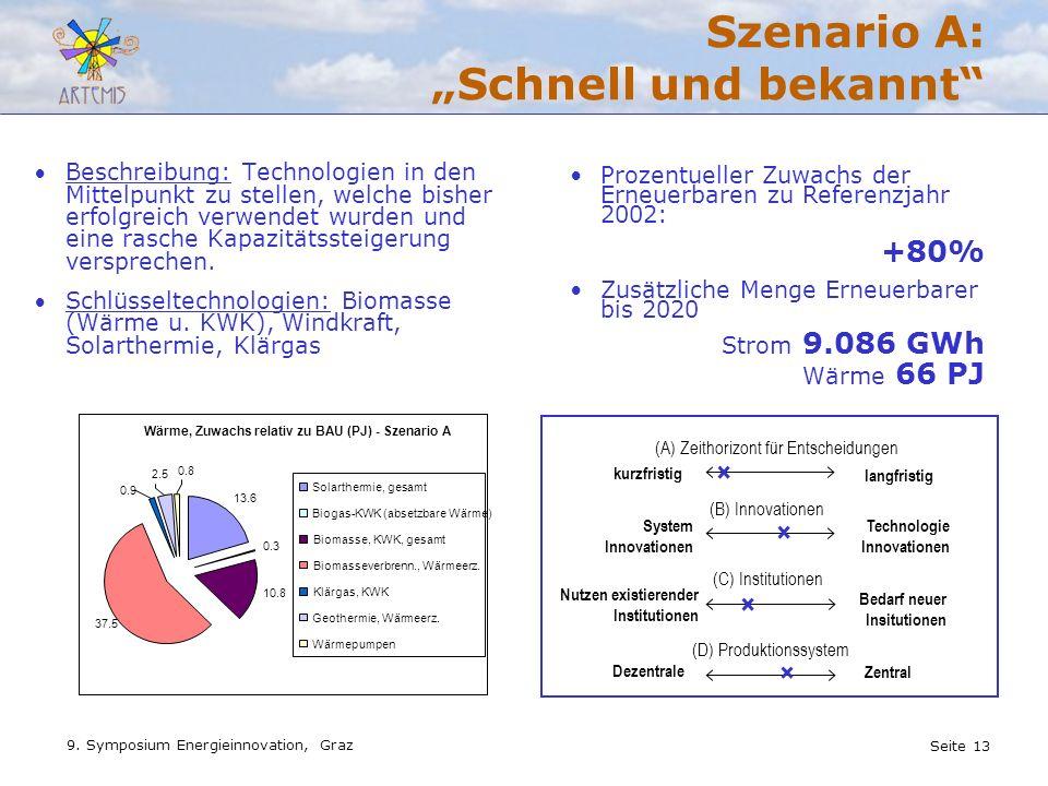 Seite 13 9. Symposium Energieinnovation, Graz Szenario A: Schnell und bekannt Beschreibung: Technologien in den Mittelpunkt zu stellen, welche bisher