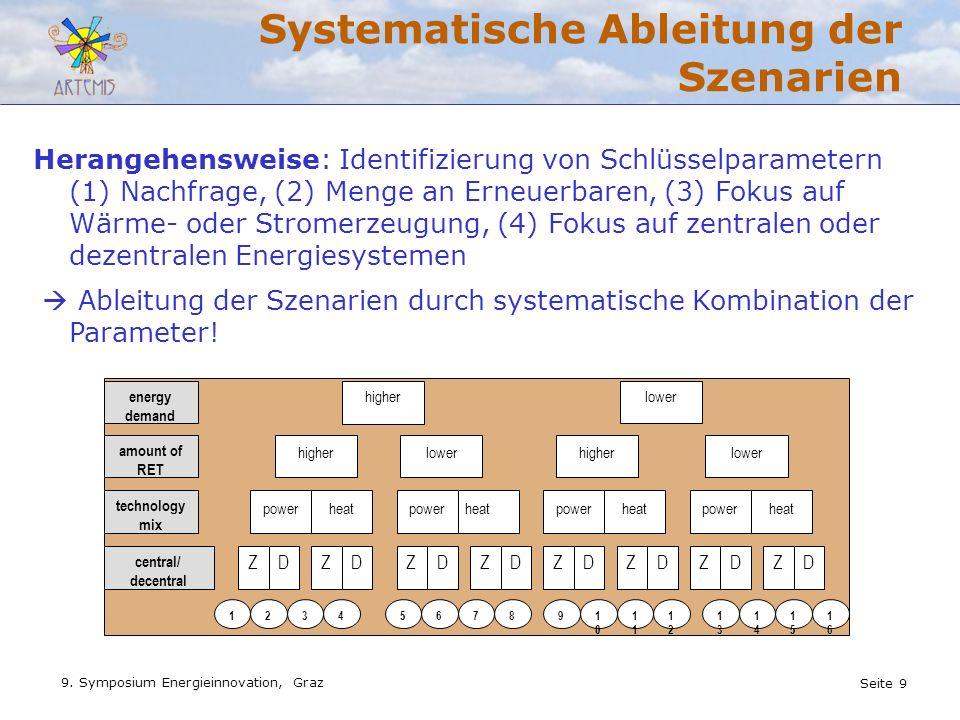 Seite 9 9. Symposium Energieinnovation, Graz Systematische Ableitung der Szenarien energy demand higherlower amount of RET higherlowerhigherlower tech