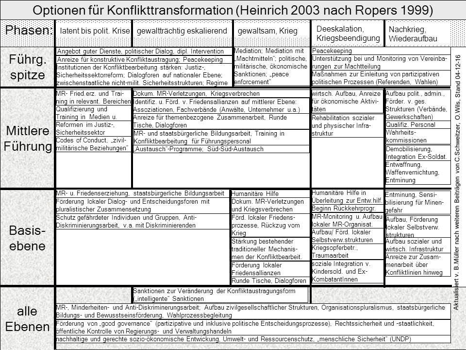 Optionen für Konflikttransformation (Heinrich 2003 nach Ropers 1999) Führg. spitze Mittlere Führung Basis- ebene alle Ebenen Phasen: latent bis polit.