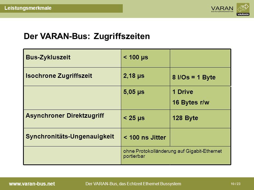 Der VARAN-Bus, das Echtzeit Ethernet Bussystem www.varan-bus.net 10 / 23 Der VARAN-Bus: Zugriffszeiten Leistungsmerkmale Bus-Zykluszeit< 100 µs Isochr