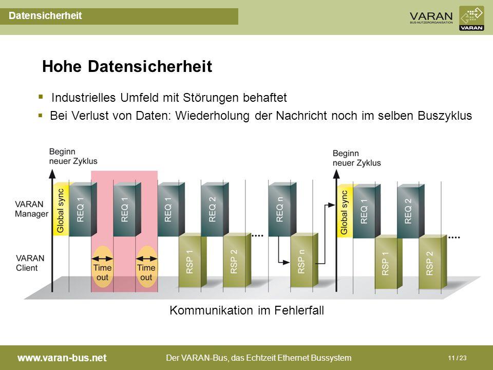 Der VARAN-Bus, das Echtzeit Ethernet Bussystem www.varan-bus.net 11 / 23 Hohe Datensicherheit Kommunikation im Fehlerfall Industrielles Umfeld mit Stö