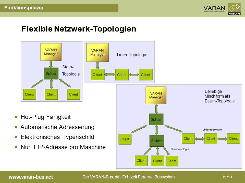 Der VARAN-Bus, das Echtzeit Ethernet Bussystem www.varan-bus.net 12 / 23 Hot-Plug Fähigkeit Automatische Adressierung Elektronisches Typenschild Nur 1