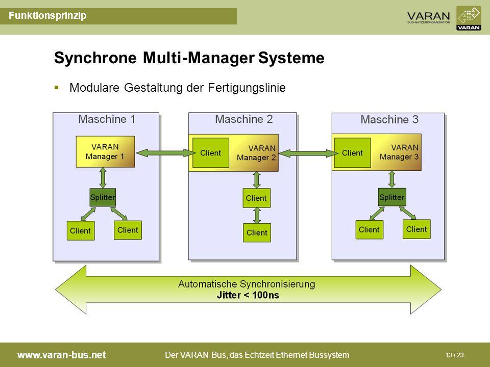 Der VARAN-Bus, das Echtzeit Ethernet Bussystem www.varan-bus.net 13 / 23 Synchrone Multi-Manager Systeme Funktionsprinzip Modulare Gestaltung der Fert