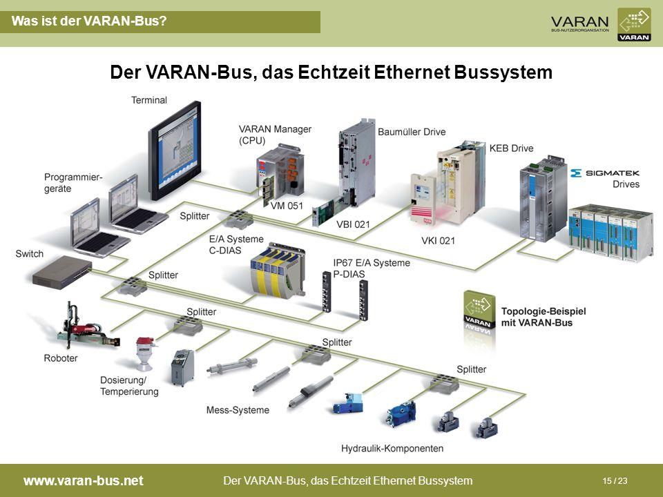 Der VARAN-Bus, das Echtzeit Ethernet Bussystem www.varan-bus.net 15 / 23 Was ist der VARAN-Bus? Der VARAN-Bus, das Echtzeit Ethernet Bussystem