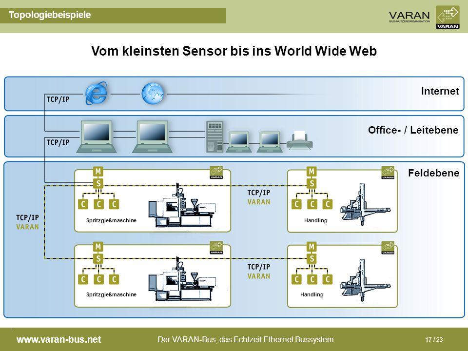 Der VARAN-Bus, das Echtzeit Ethernet Bussystem www.varan-bus.net 17 / 23 Topologiebeispiele Vom kleinsten Sensor bis ins World Wide Web Feldebene Offi