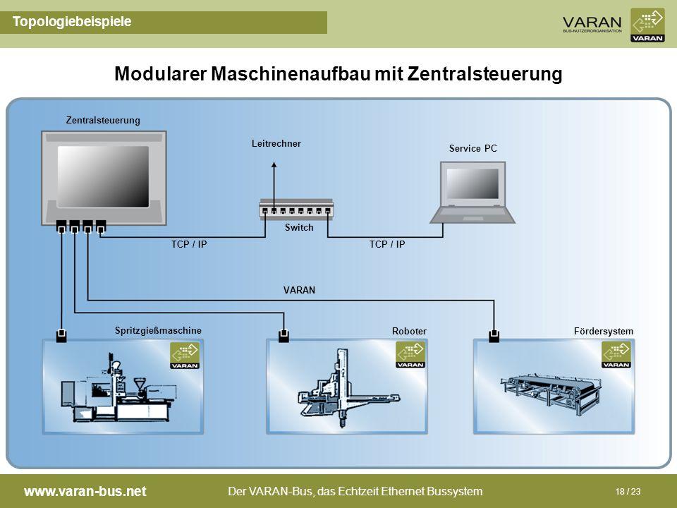 Der VARAN-Bus, das Echtzeit Ethernet Bussystem www.varan-bus.net 18 / 23 Topologiebeispiele Modularer Maschinenaufbau mit Zentralsteuerung Zentralsteu