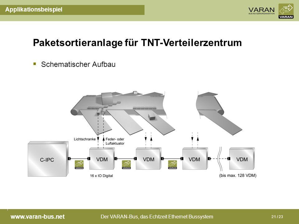 Der VARAN-Bus, das Echtzeit Ethernet Bussystem www.varan-bus.net 21 / 23 Applikationsbeispiel Schematischer Aufbau Paketsortieranlage für TNT-Verteile