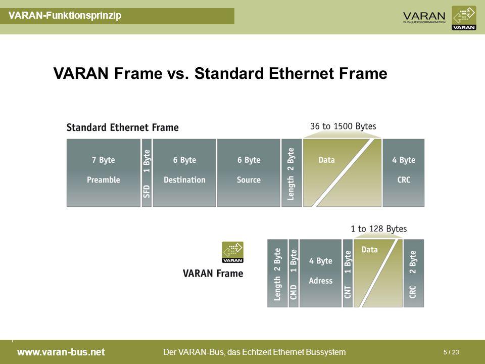 Der VARAN-Bus, das Echtzeit Ethernet Bussystem www.varan-bus.net 5 / 23 VARAN-Funktionsprinzip VARAN Frame vs. Standard Ethernet Frame