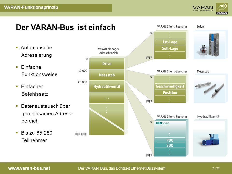 Der VARAN-Bus, das Echtzeit Ethernet Bussystem www.varan-bus.net 7 / 23 VARAN-Funktionsprinzip Automatische Adressierung Einfache Funktionsweise Einfa