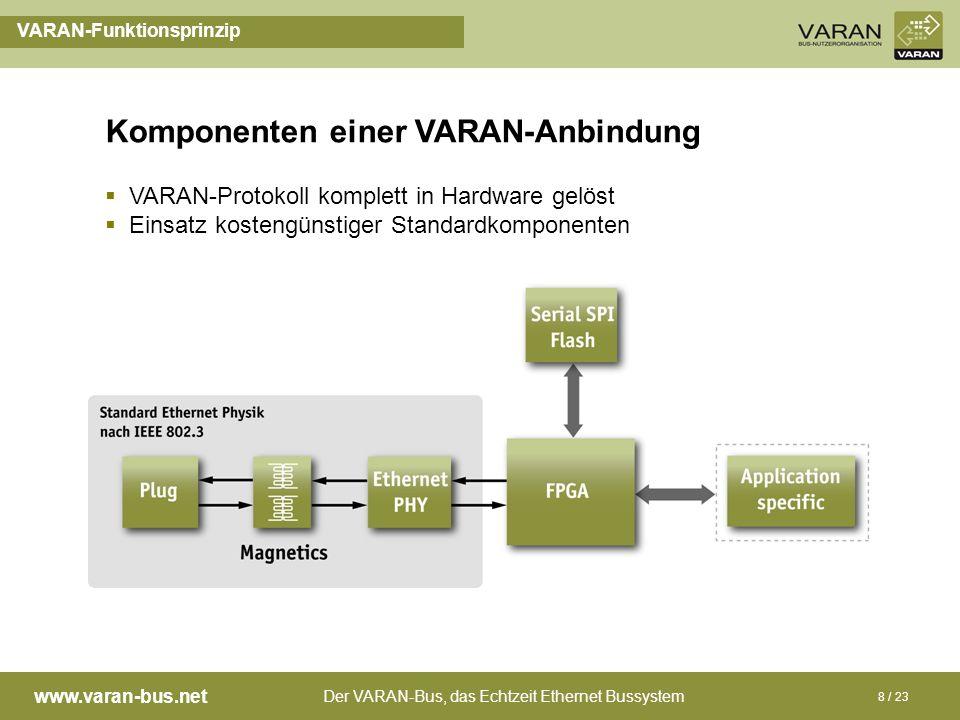 Der VARAN-Bus, das Echtzeit Ethernet Bussystem www.varan-bus.net 8 / 23 Komponenten einer VARAN-Anbindung VARAN-Funktionsprinzip VARAN-Protokoll kompl