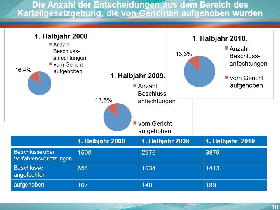 10 Die Anzahl der Entscheidungen aus dem Bereich des Kartellgesetzgebung, die von Gerichten aufgehoben wurden 1. Halbjahr 20081. Halbjahr 20091. Halbj