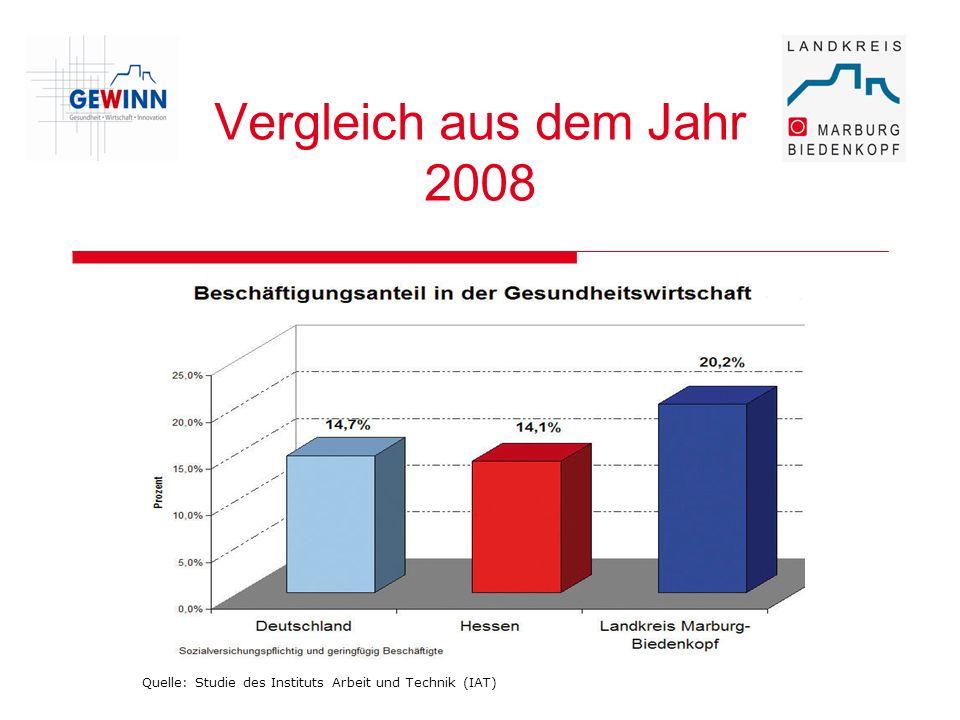 Wachstumsbranche Gesundheitsmarkt Entstehung von bis zu 800.000 neuen Arbeitsplätzen in den nächsten 10 Jahren in dieser Branche möglich Prognose nach einer Studie des Instituts Arbeit und Technik (IAT), Gelsenkirchen
