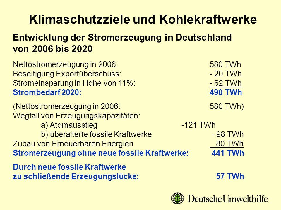 Klimaschutzziele und Kohlekraftwerke Entwicklung der Stromerzeugung in Deutschland von 2006 bis 2020 Nettostromerzeugung in 2006:580 TWh Beseitigung E