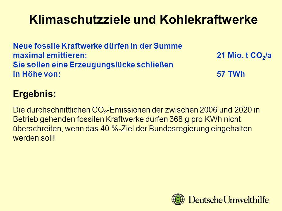 Klimaschutzziele und Kohlekraftwerke Neue fossile Kraftwerke dürfen in der Summe maximal emittieren: 21 Mio. t CO 2 /a Sie sollen eine Erzeugungslücke
