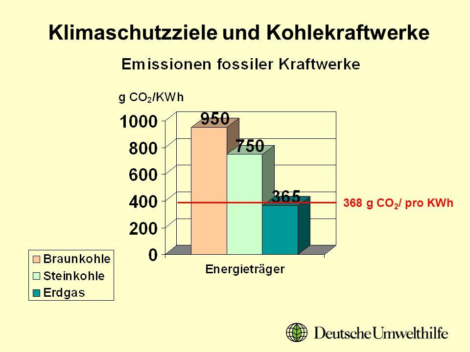 Klimaschutzziele und Kohlekraftwerke Schlussfolgerungen: 1.Klimaschutz und Atomausstieg sind vereinbar, wenn die Ziele bei der Einsparung, dem Ausbau der Erneuerbaren Energien und der Kraft- Wärme-Koppelung ernsthaft umgesetzt werden.