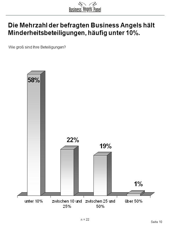 Seite 10 Die Mehrzahl der befragten Business Angels hält Minderheitsbeteiligungen, häufig unter 10%.
