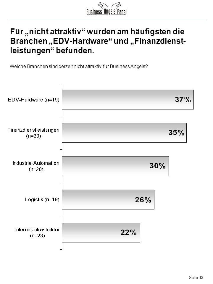 Seite 13 Für nicht attraktiv wurden am häufigsten die Branchen EDV-Hardware und Finanzdienst- leistungen befunden.