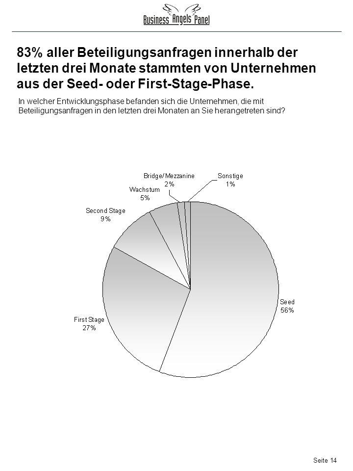 Seite 14 83% aller Beteiligungsanfragen innerhalb der letzten drei Monate stammten von Unternehmen aus der Seed- oder First-Stage-Phase.