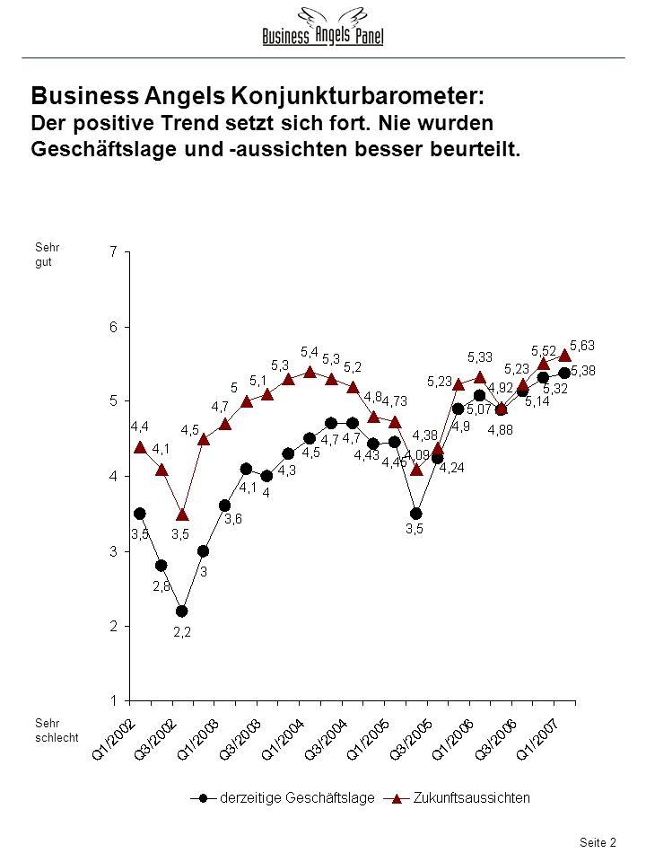 Seite 2 Sehr gut Sehr schlecht Business Angels Konjunkturbarometer: Der positive Trend setzt sich fort.