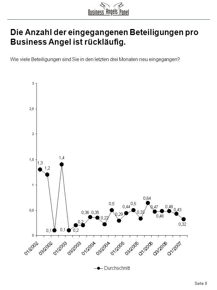 Seite 8 Die Anzahl der eingegangenen Beteiligungen pro Business Angel ist rückläufig.