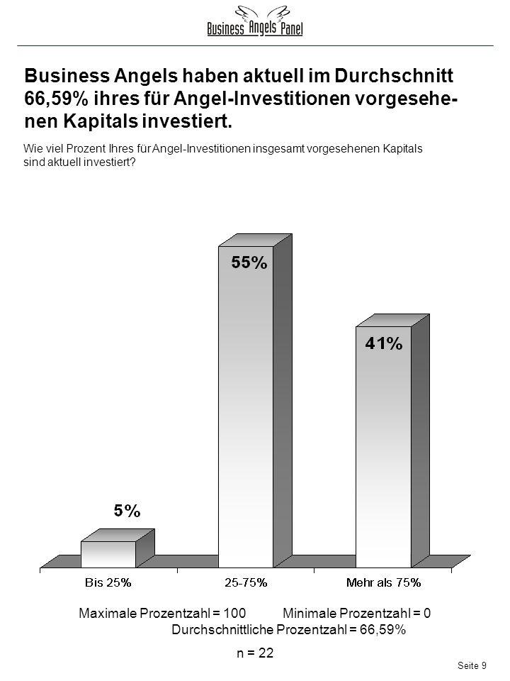 Seite 9 Business Angels haben aktuell im Durchschnitt 66,59% ihres für Angel-Investitionen vorgesehe- nen Kapitals investiert.