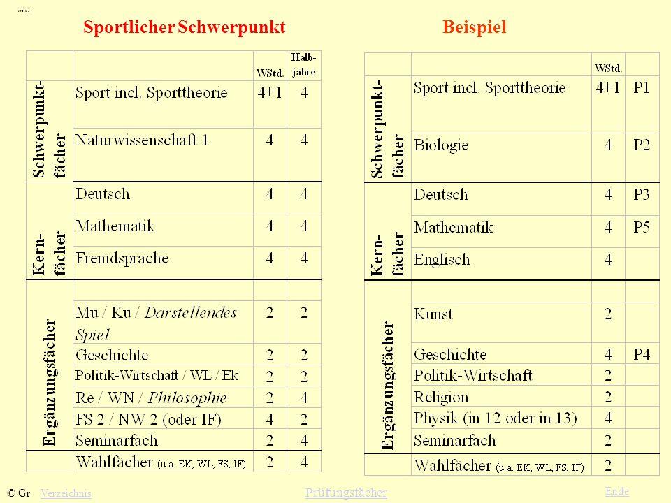 Sportlicher Schwerpunkt Verzeichnis Ende Profil 5 © Gr Prüfungsfächer Beispiel