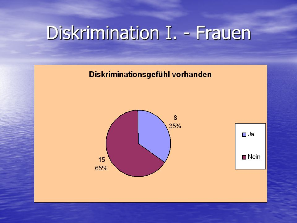 Diskrimination I. - Frauen