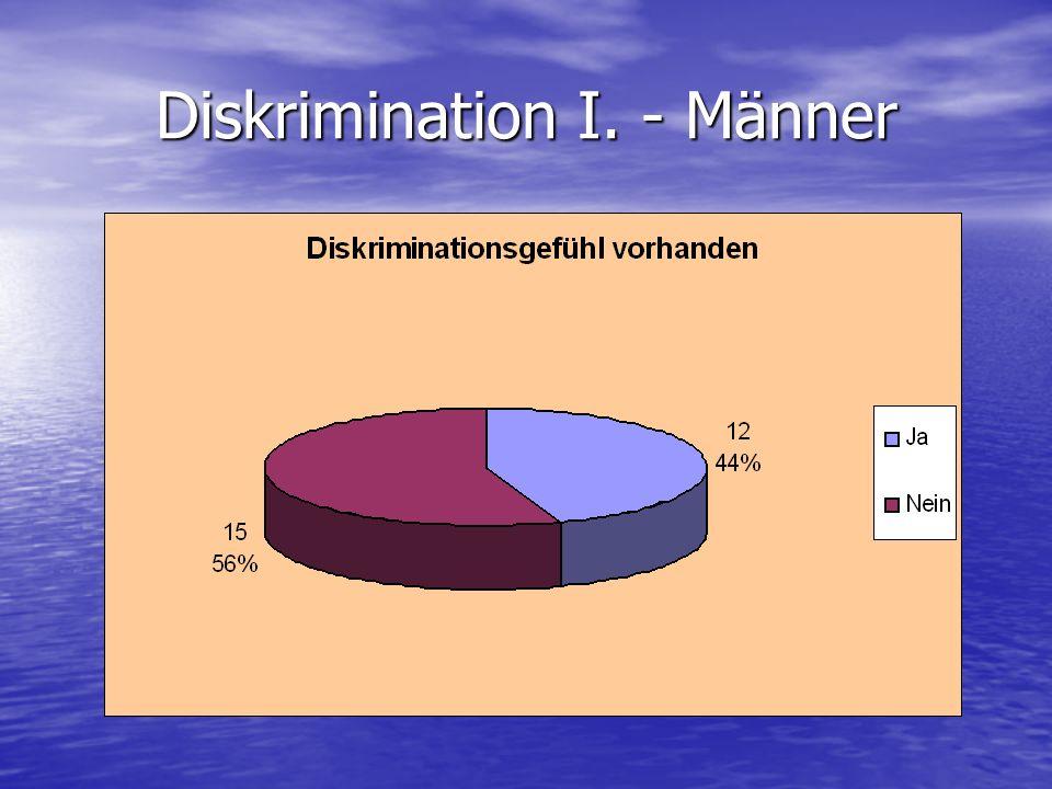 Diskrimination I. - Männer