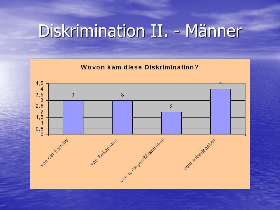 Diskrimination II. - Männer