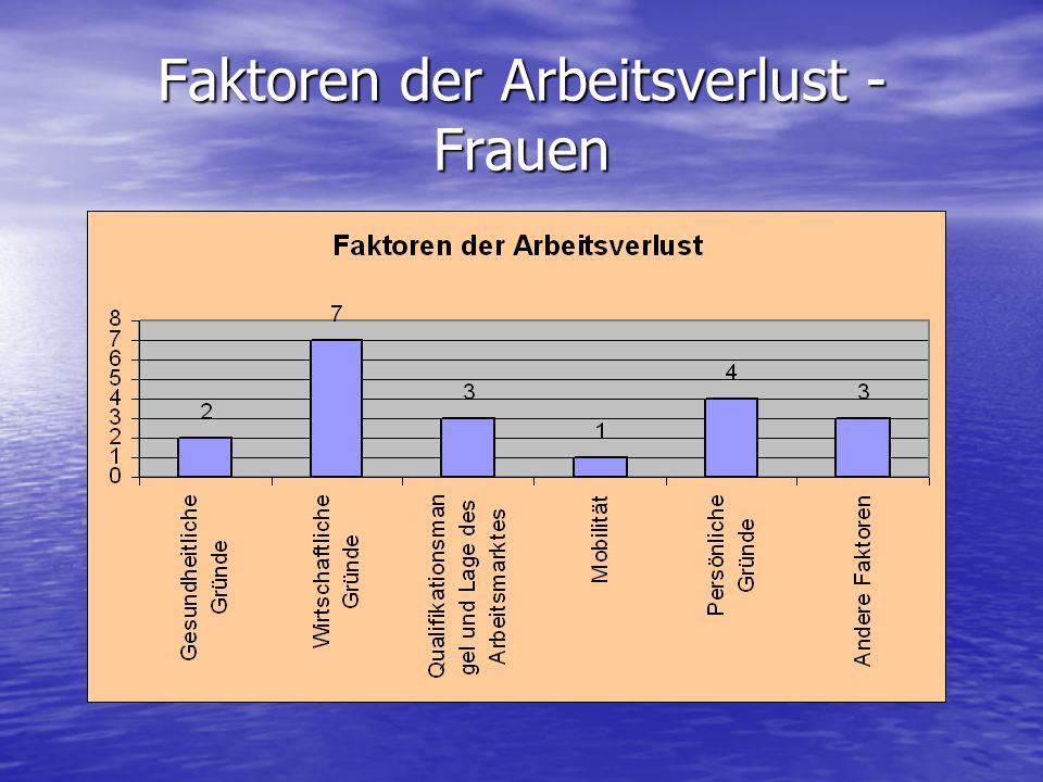 Faktoren der Arbeitsverlust - Frauen