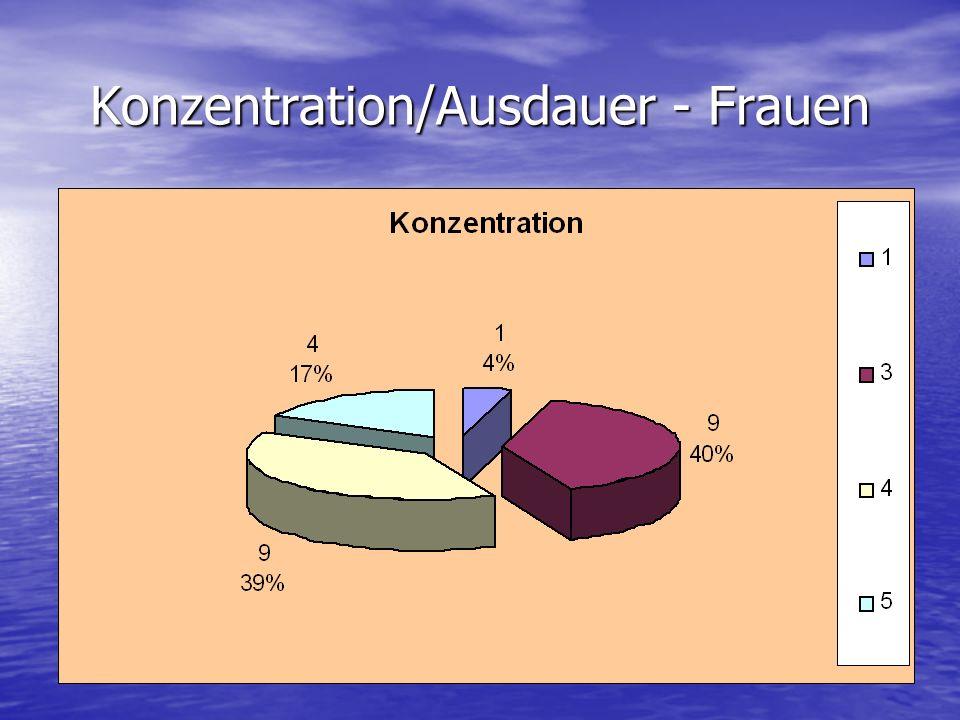 Konzentration/Ausdauer - Frauen