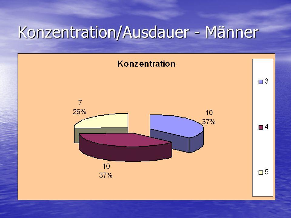 Konzentration/Ausdauer - Männer