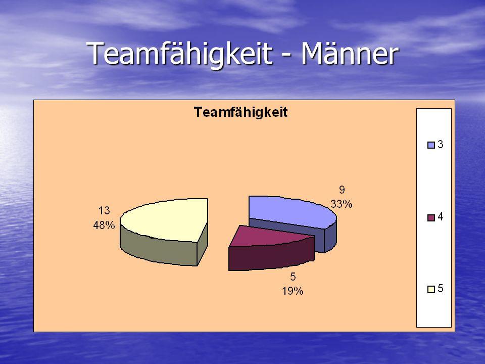 Teamfähigkeit - Männer