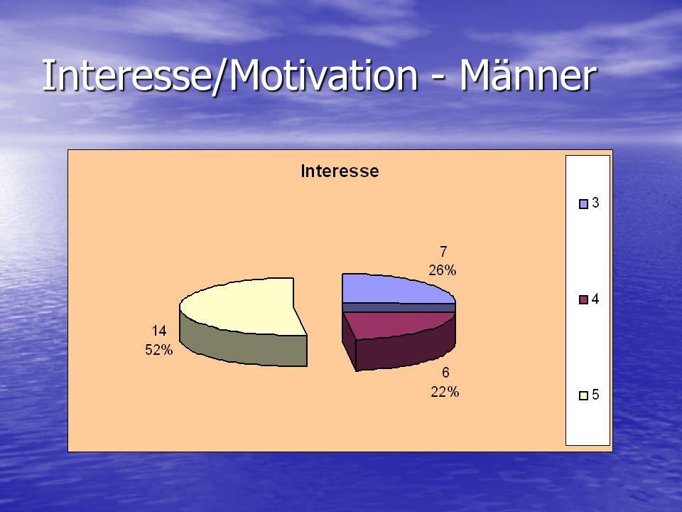 Interesse/Motivation - Männer