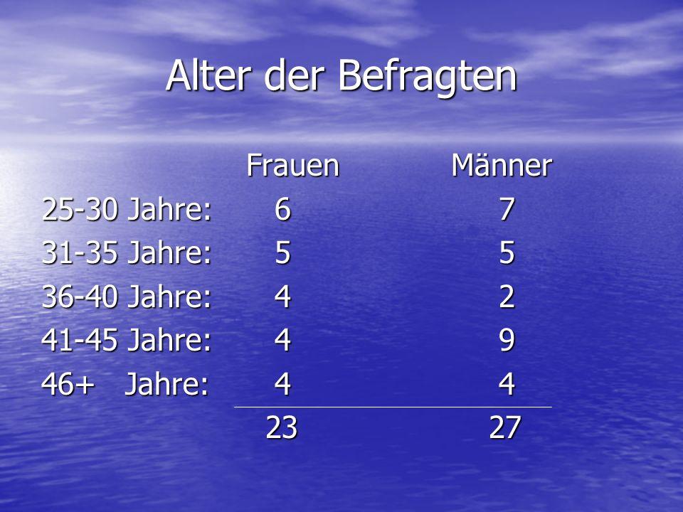 Alter der Befragten FrauenMänner 25-30 Jahre: 6 7 31-35 Jahre: 5 5 36-40 Jahre: 4 2 41-45 Jahre: 4 9 46+ Jahre: 4 4 23 27 23 27